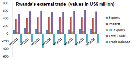 Rwanda's re-exports increased by 40.4 pct in 2014