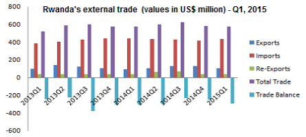 Rwanda's total trade reached up US$ 572.38 million in Q1, 2015