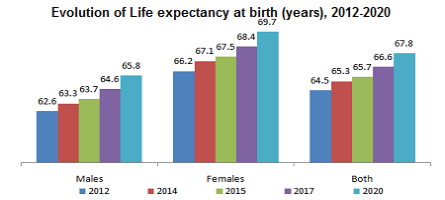 Life expectancy at birth for Rwandan women to increase by 3.5 years in 2020